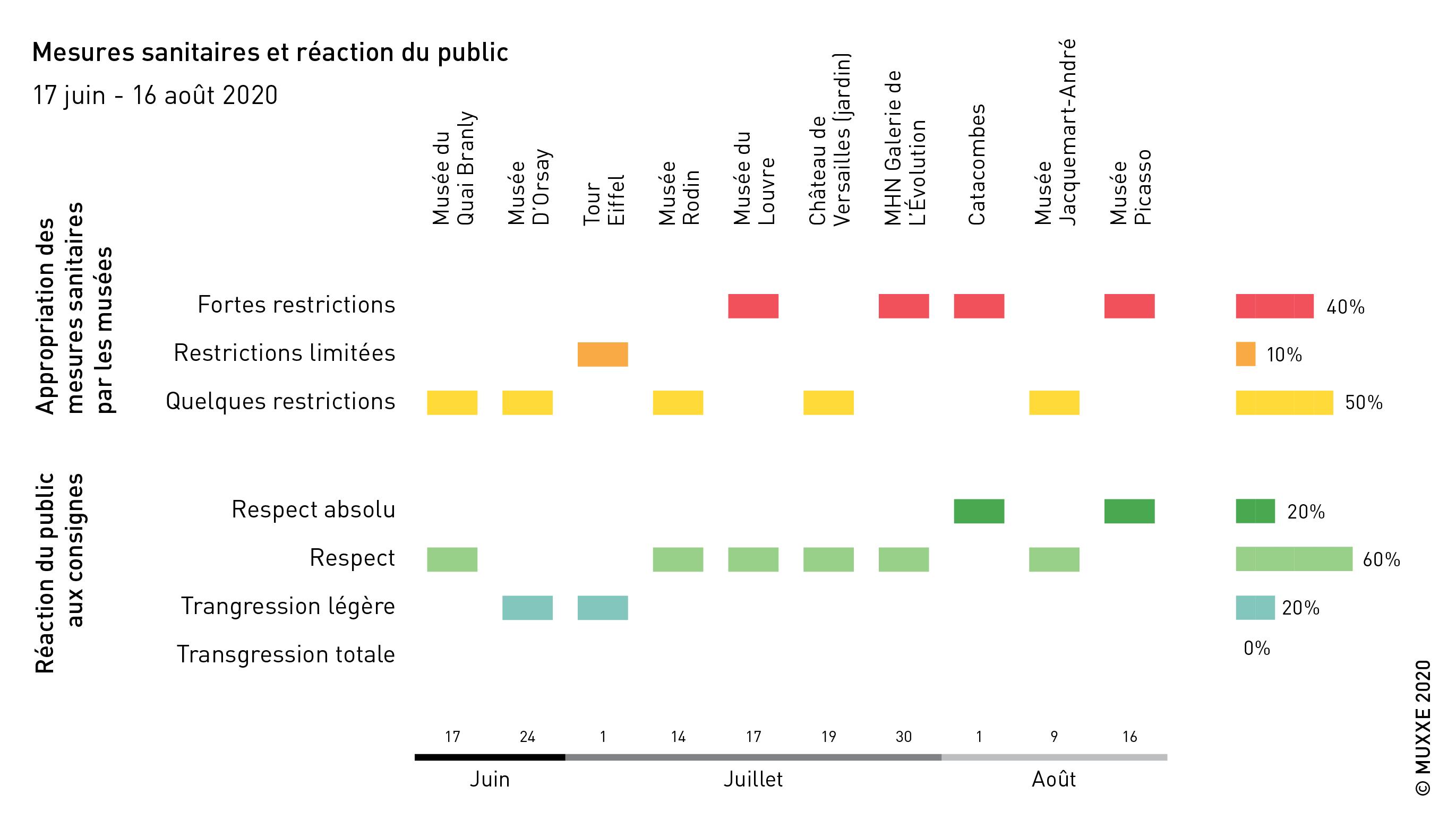 Consignes sanitaires et réactions du public (été 2020)